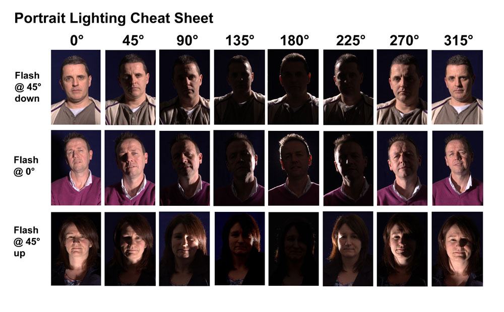 Portrait Lighting Cheat Sheet | Cavan Camera Club